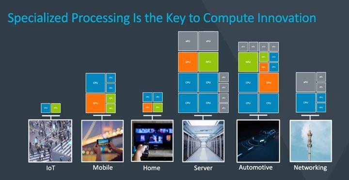专业化处理是计算机创新的关键