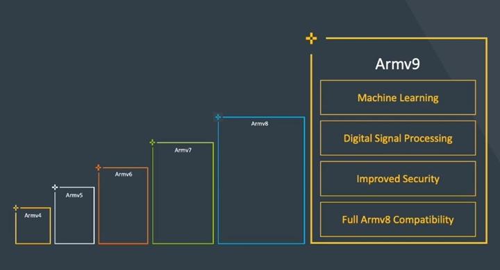 Arm架构的发展历程