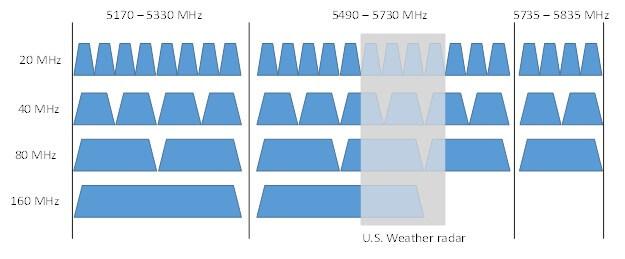 依802.11ax标准,National Instruments软件对AX9000的测试图表