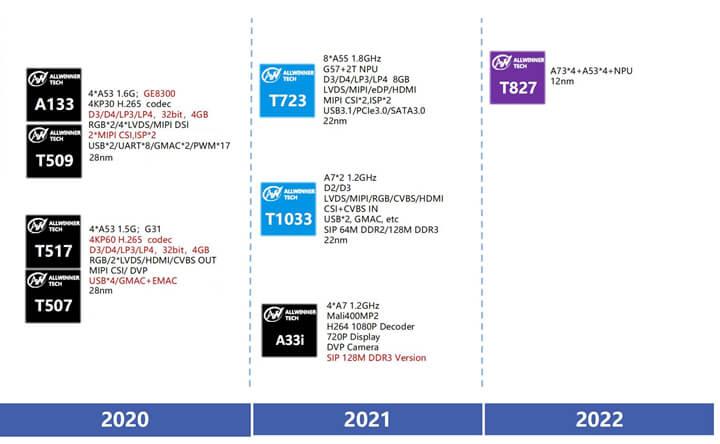 全志2021-2022产品路线图
