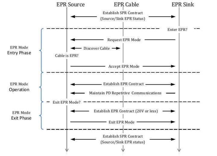 常规EPR模式操作流程示例