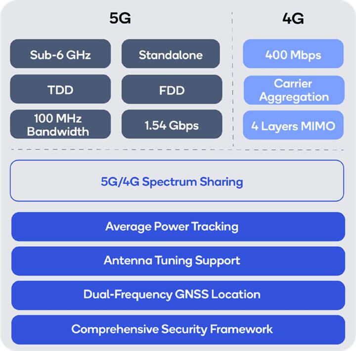 5G IoT调制解调器规格