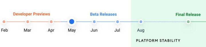 Android12预发布流程