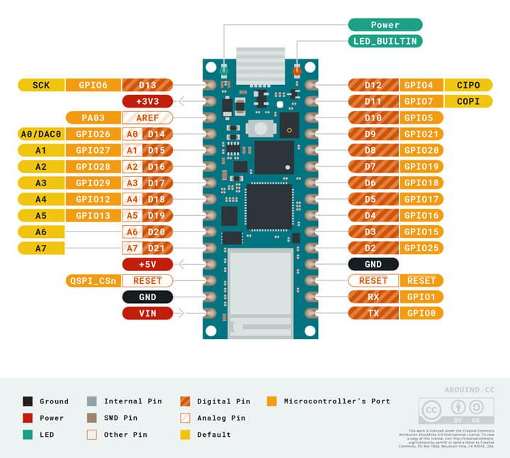 Arduino Nano RP2040引脚图