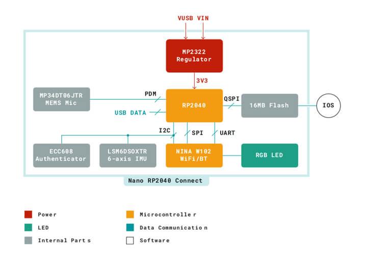 Arduino Nano RP2040连接框图