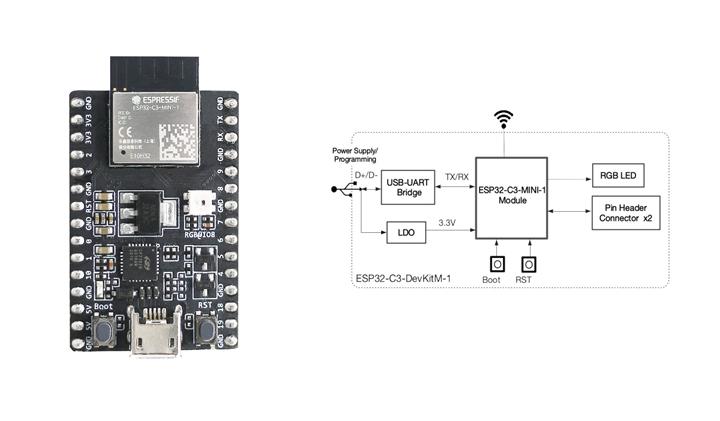 ESP32-C3-DevKitM-1板及其原理框架图