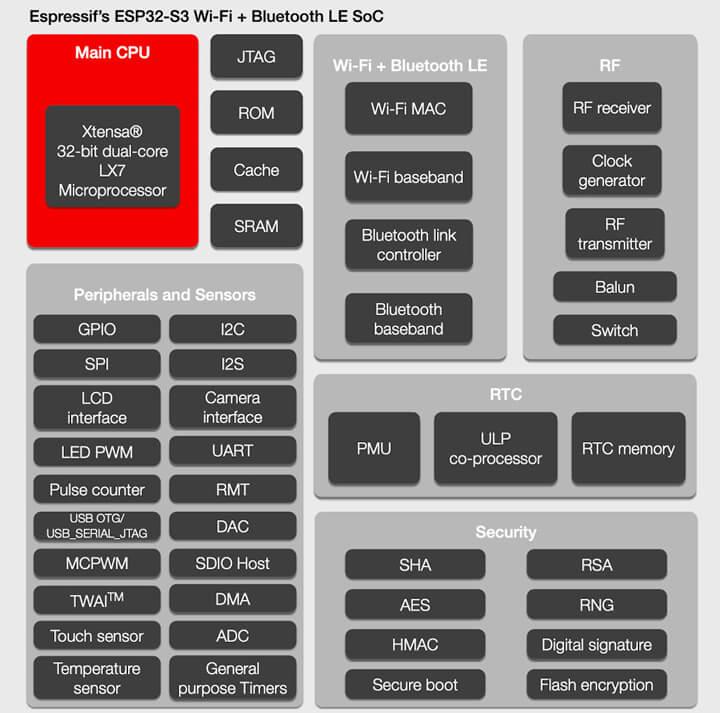 ESP32-S3产品规格