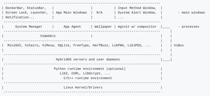 HybridOS设备端软件框图
