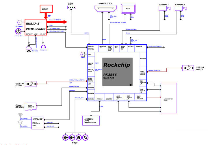 ROC-RK3566-PC电路系统框图