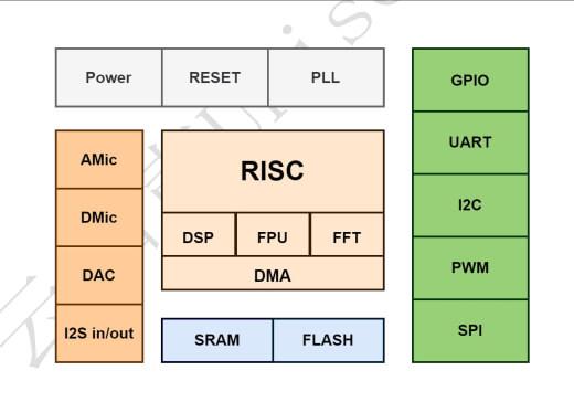 US516P6框图