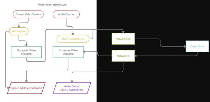 智能电视视频会议应用架构