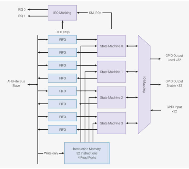状态机工作原理图