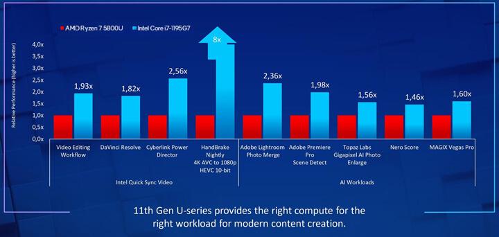 酷睿i7 1195G7 vs AMD锐龙7 5800U运行快速视频同步与人工智能