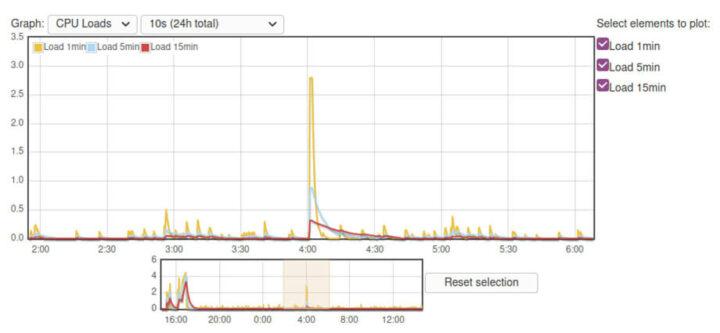 CPU 使用率小高峰