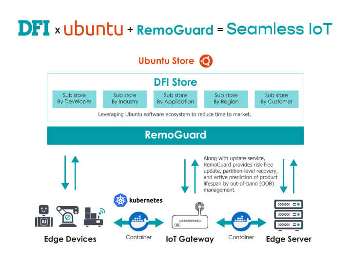 DFI × Ubuntu认证 + RemoGuard组成的无缝物联网示意图