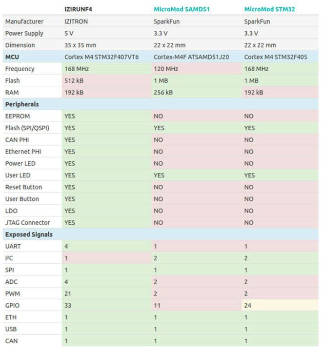 IZIRUN vs MicroMod