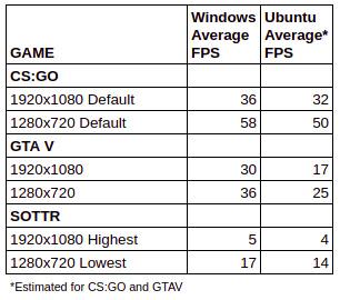 MINISFORUM X35G支持的游戏及相关参数