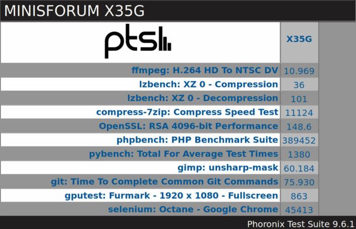 MINISFORUM X35G Phoronix windows pts 概览