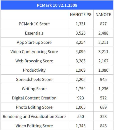 NANOTE P8 vs NANOTE PCMark 10基准测试