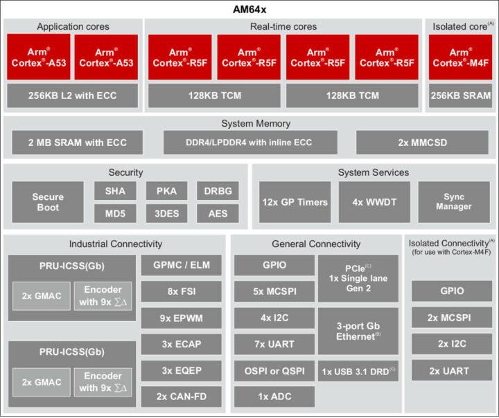TI AM64x规格参数