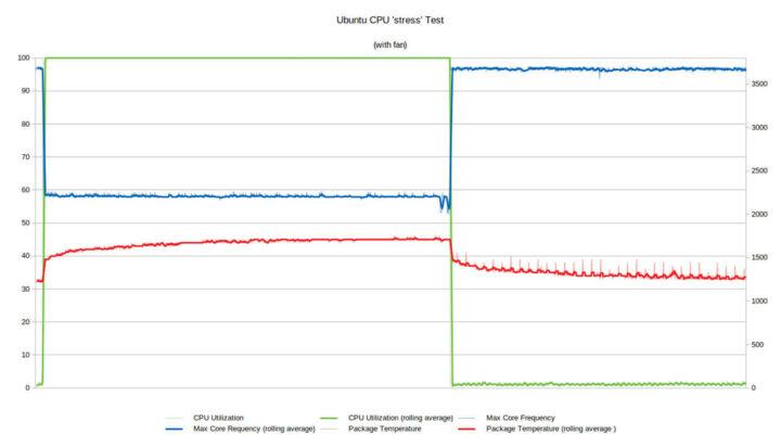 "Ubuntu运行""stress""测试"