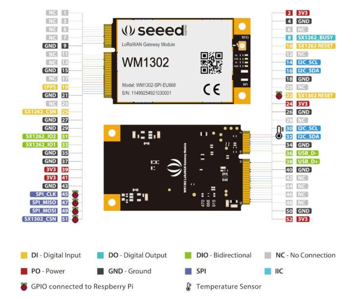 WM1302的引脚分配图(USB/SPI)