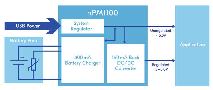 nPM1100 框图