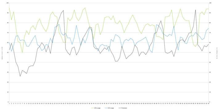 与CS:GO基准测试对比结果