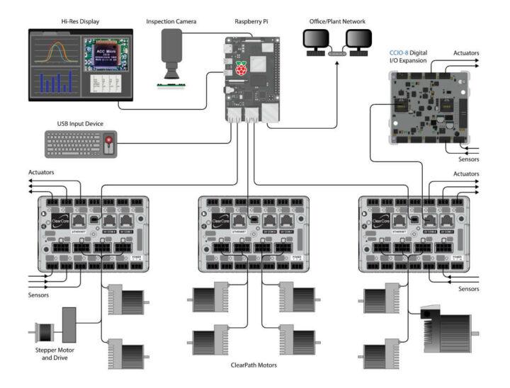 具有多个 ClearCore 系统和连接到高分辨率显示器的树莓派SBC