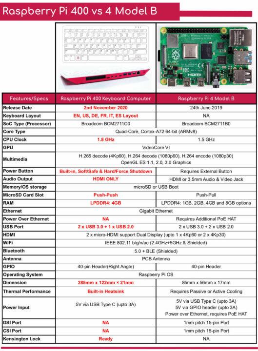 树莓派400与树莓派4 Model B的规格对比