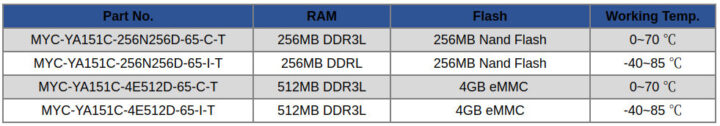 米尔科技小型STM32MP1模块