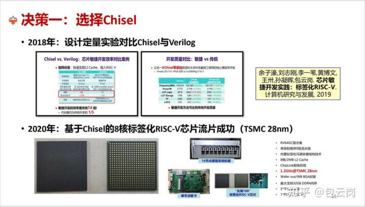 香山CPU 基于台积电28nm工艺