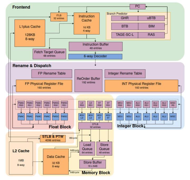 香山RISC-V体系结构