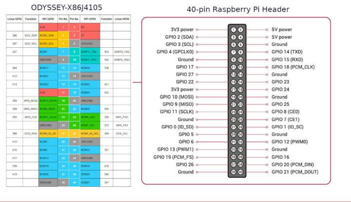 40 针接头 – ODYSSEY-X86J4105(左)与树莓派2/3/4(右)