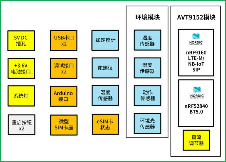 AVT9152开发工具包框图
