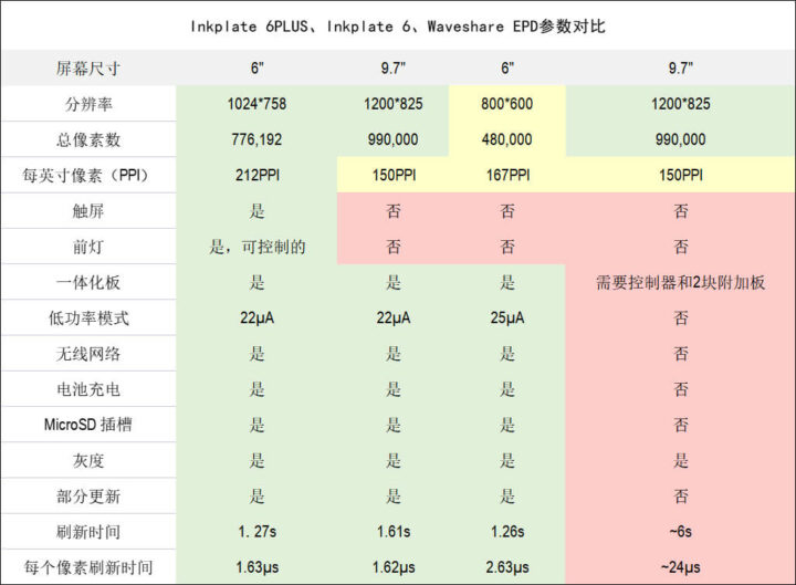 Inkplate 6PLUS与Waveshare EPD对比表格