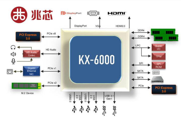 KX-6000处理器接口
