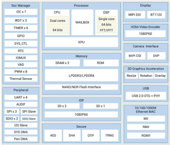 Kendryte K510框架图