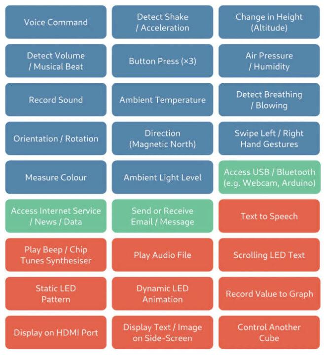LumiCube Python API 中可用的输入和输出