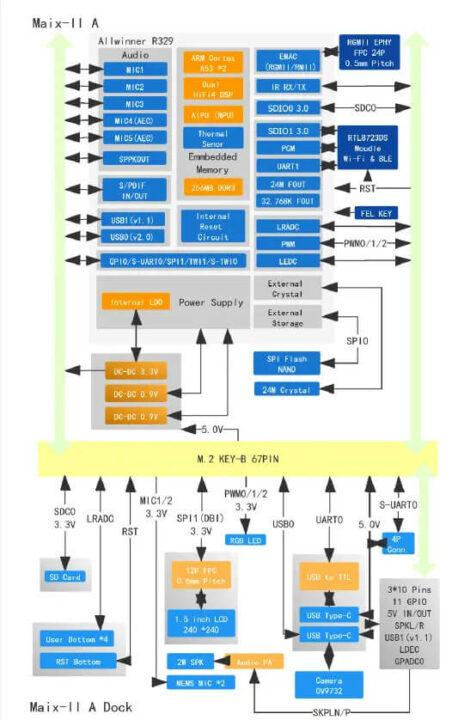MAIX-II A 框图