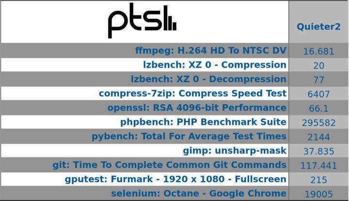 Phoronix Test Suite测试结果