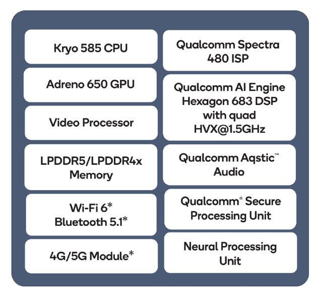 Qualcomm QCS8250 物联网处理器框图