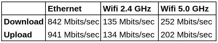 Quieter2-network-throughput