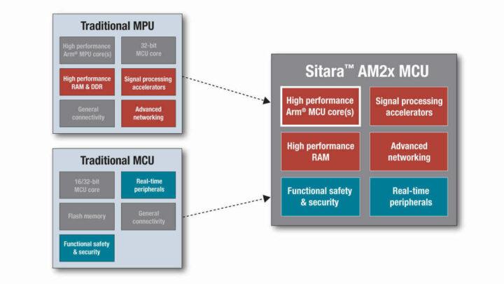 Sitara AM2x微控制器