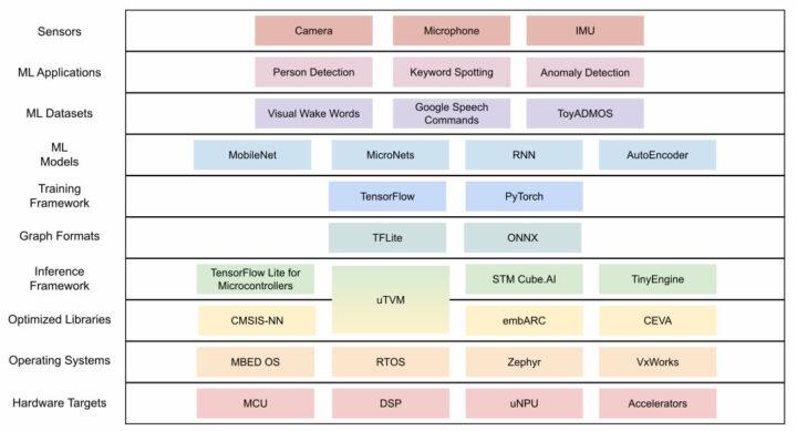 TinyML 堆栈——每个级别堆栈的多样性使基准测试的标准化具有挑战性