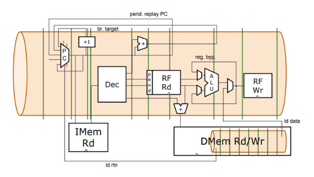 WARP-V CPU内核生成器微架构