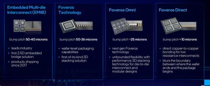下一代封装技术:EMIB和Foveros