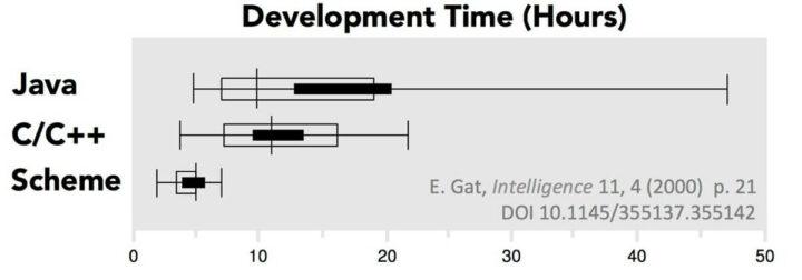 不同函数式编程语音的开发时间对比