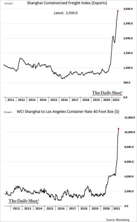 来自中国货物的运输成本增长图
