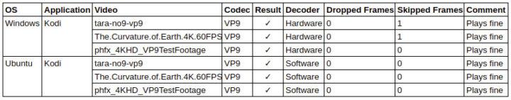 浏览器和Kodi的测试结果